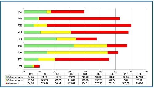Grafico 5 composizione valori provinciali