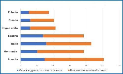 Grafico 7 valore aggiunto Italia-Europa