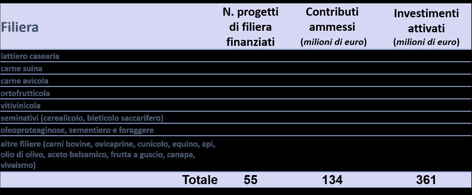 Contributio ammessi per filiera produttiva