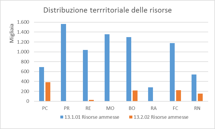 Distribuzione territoriale risorse misura 13